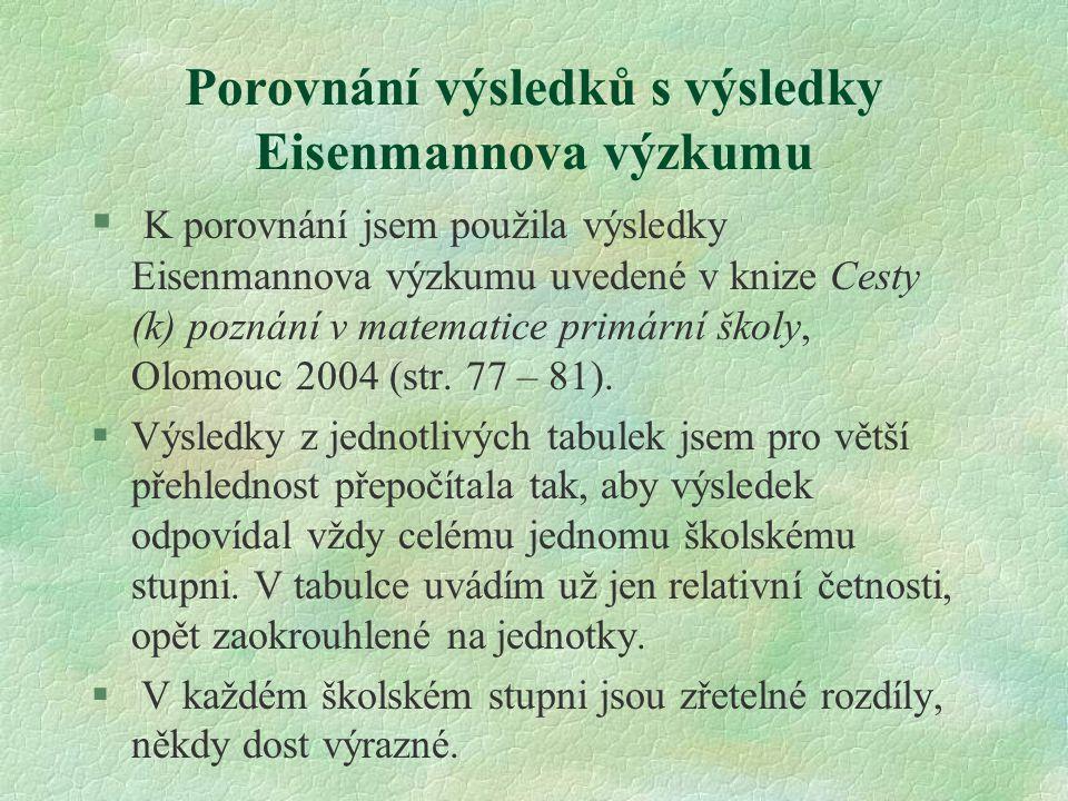 Porovnání výsledků s výsledky Eisenmannova výzkumu