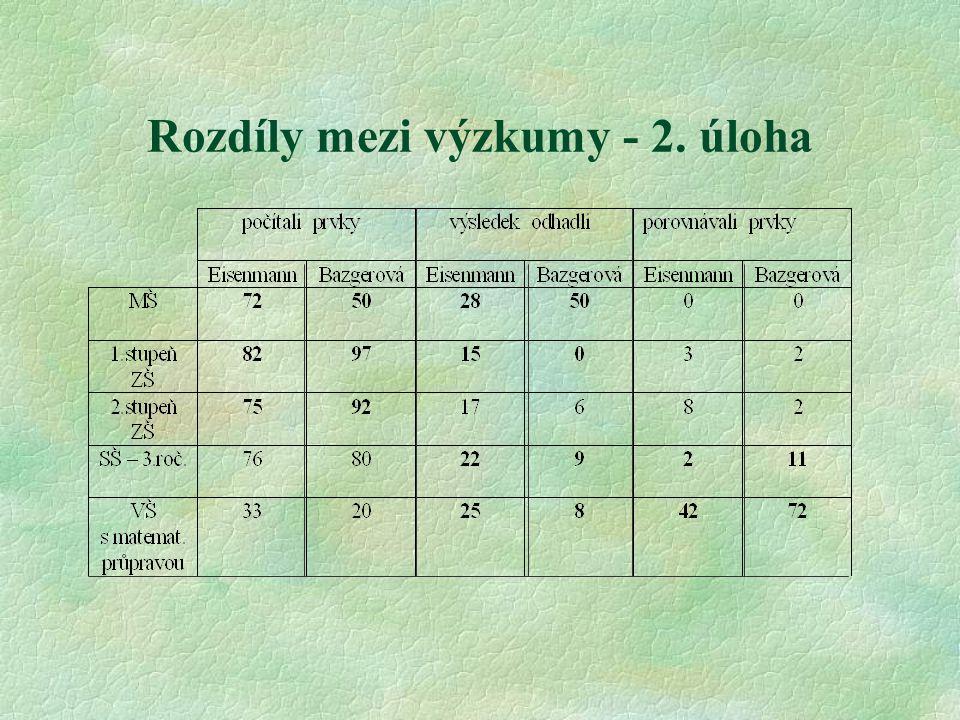 Rozdíly mezi výzkumy - 2. úloha