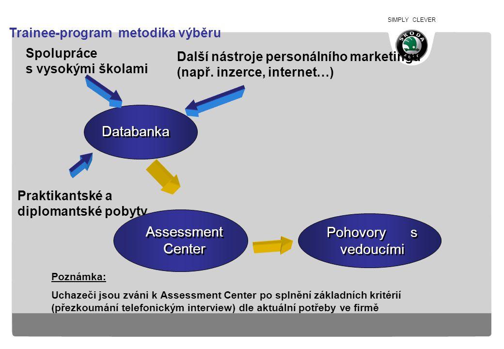 Databanka Pohovory s vedoucími Assessment Center