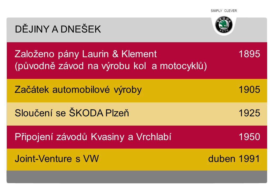 DĚJINY A DNEŠEK Založeno pány Laurin & Klement. (původně závod na výrobu kol a motocyklů) Začátek automobilové výroby.
