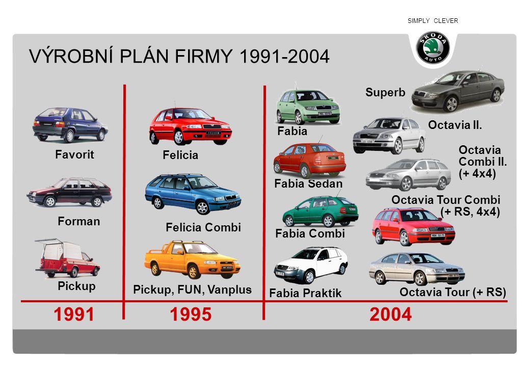 VÝROBNÍ PLÁN FIRMY 1991-2004 1991 1995 2004 Superb Octavia II. Fabia