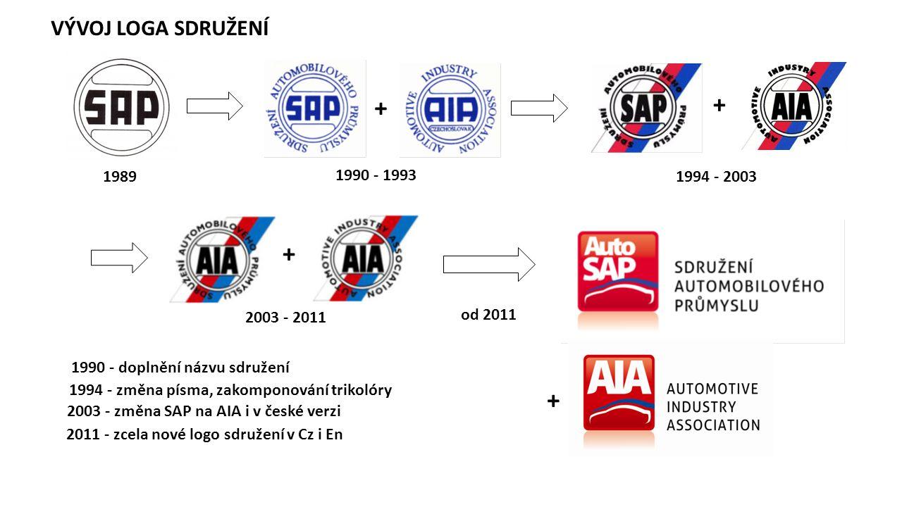 + + + + VÝVOJ LOGA SDRUŽENÍ 1989 1990 - 1993 1994 - 2003 2003 - 2011