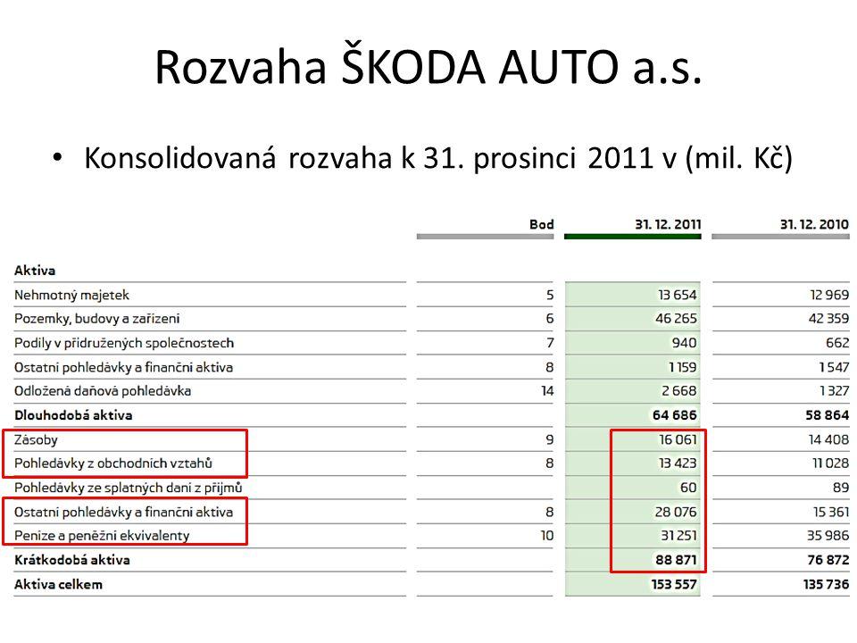 Rozvaha ŠKODA AUTO a.s. Konsolidovaná rozvaha k 31. prosinci 2011 v (mil. Kč)