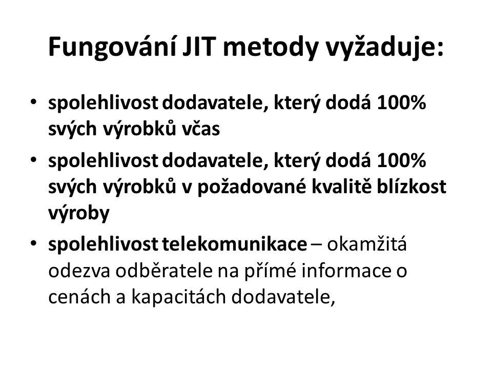 Fungování JIT metody vyžaduje: