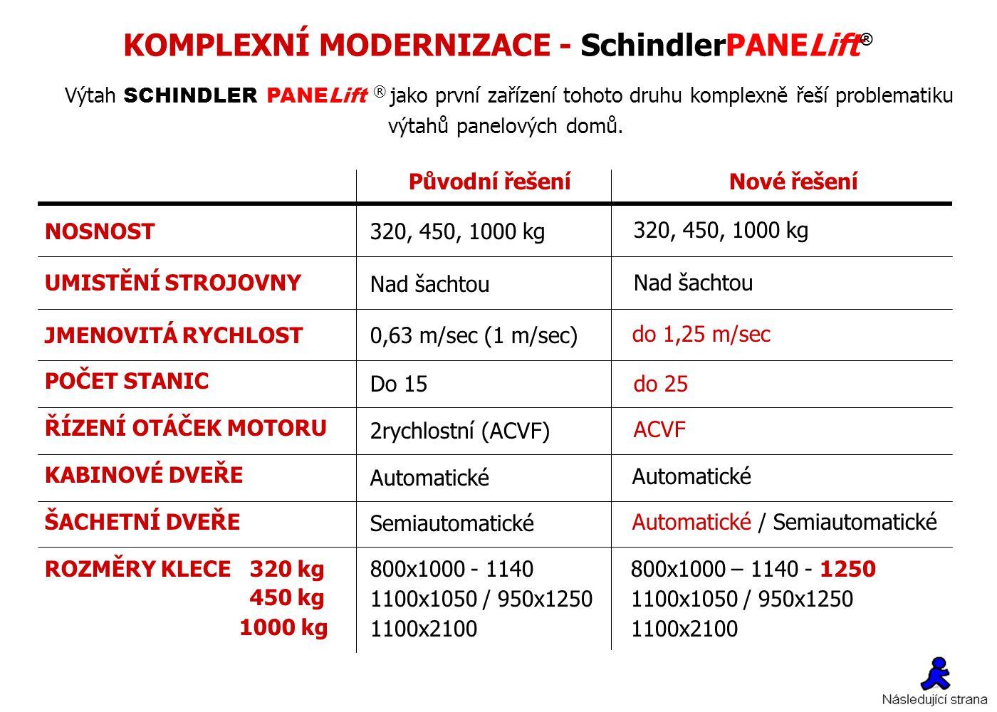KOMPLEXNÍ MODERNIZACE - SchindlerPANELift®