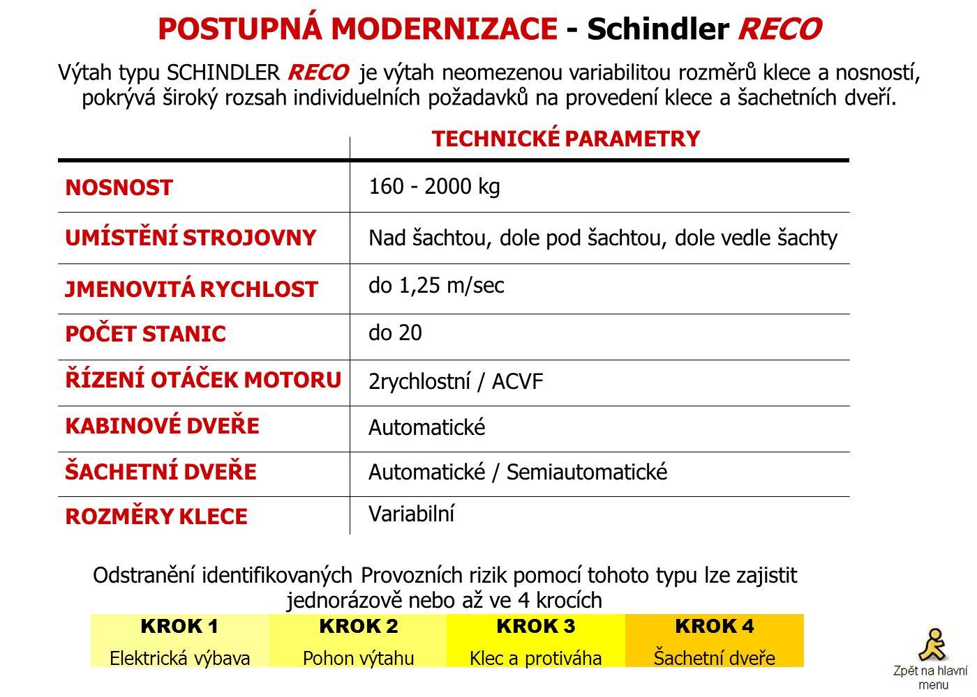 POSTUPNÁ MODERNIZACE - Schindler RECO