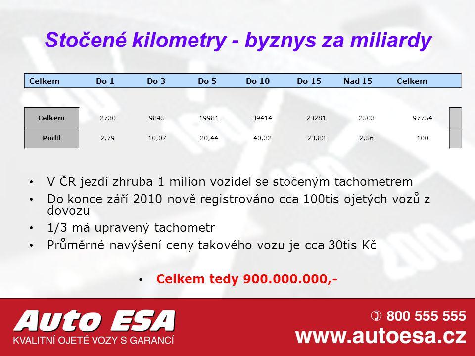 Stočené kilometry - byznys za miliardy