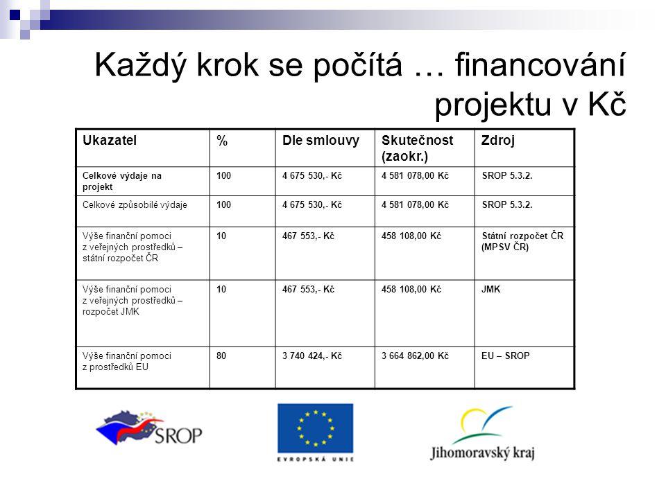 Každý krok se počítá … financování projektu v Kč