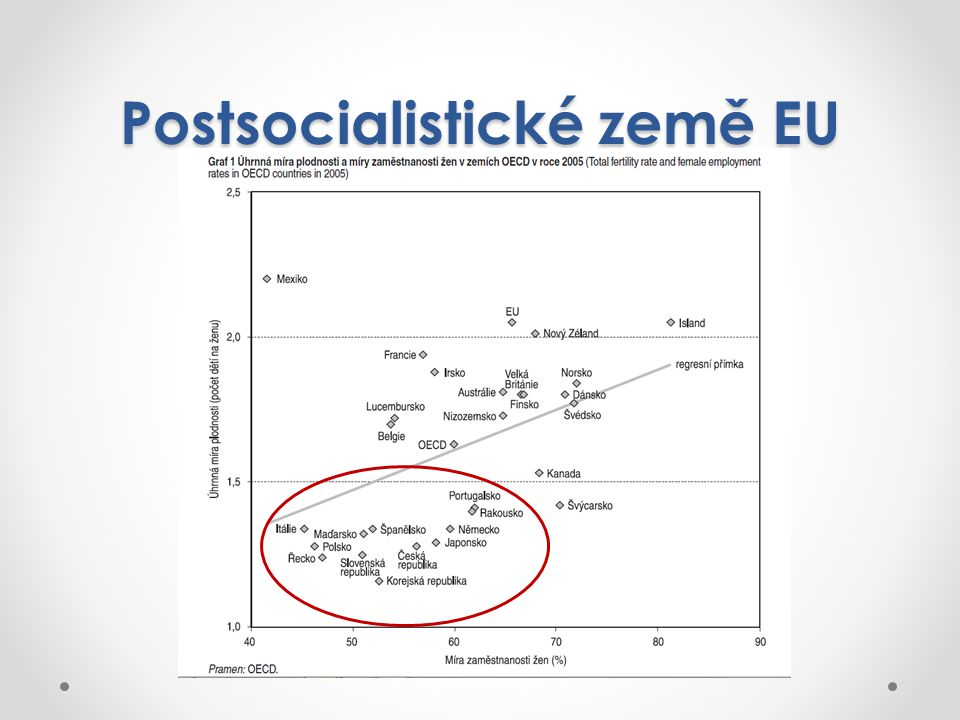 Postsocialistické země EU