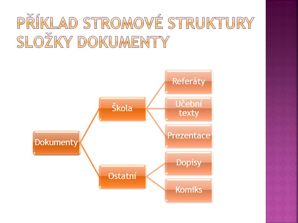 Příklad Stromové struktury složky Dokumenty