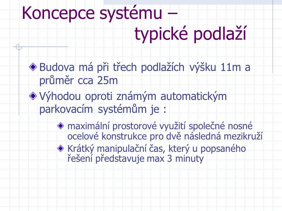 Koncepce systému – typické podlaží