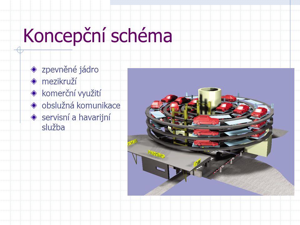 Koncepční schéma zpevněné jádro mezikruží komerční využití