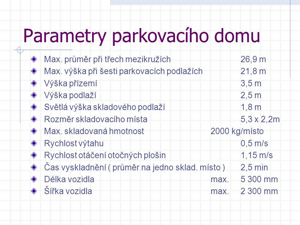 Parametry parkovacího domu