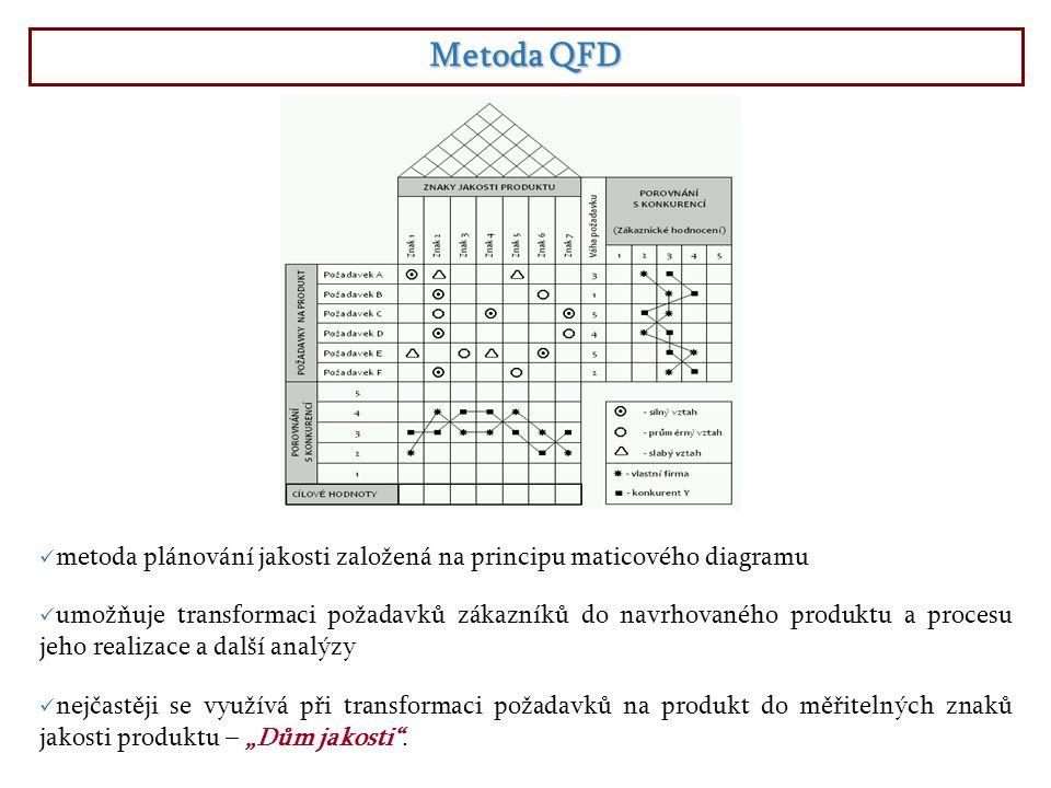 Metoda QFD metoda plánování jakosti založená na principu maticového diagramu.