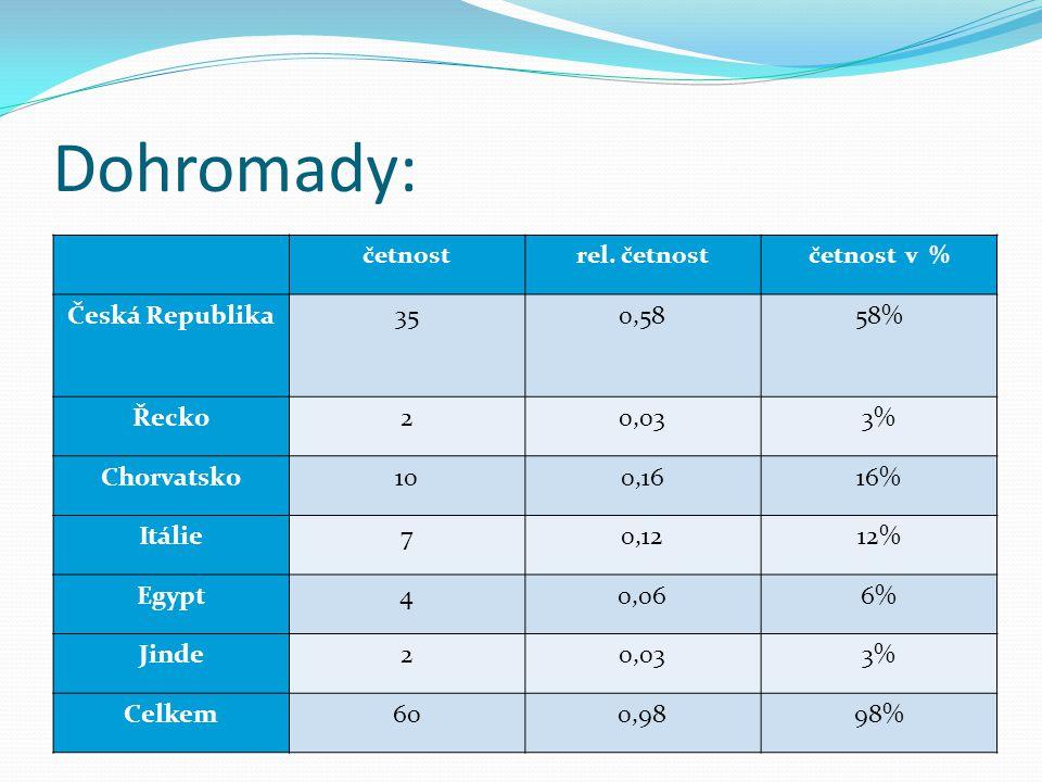Dohromady: Česká Republika 35 0,58 58% Řecko 2 0,03 3% Chorvatsko 10