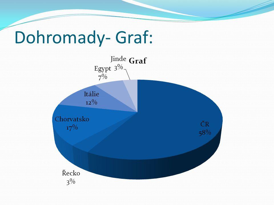 Dohromady- Graf:
