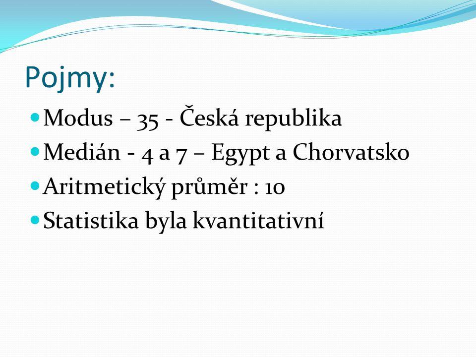 Pojmy: Modus – 35 - Česká republika