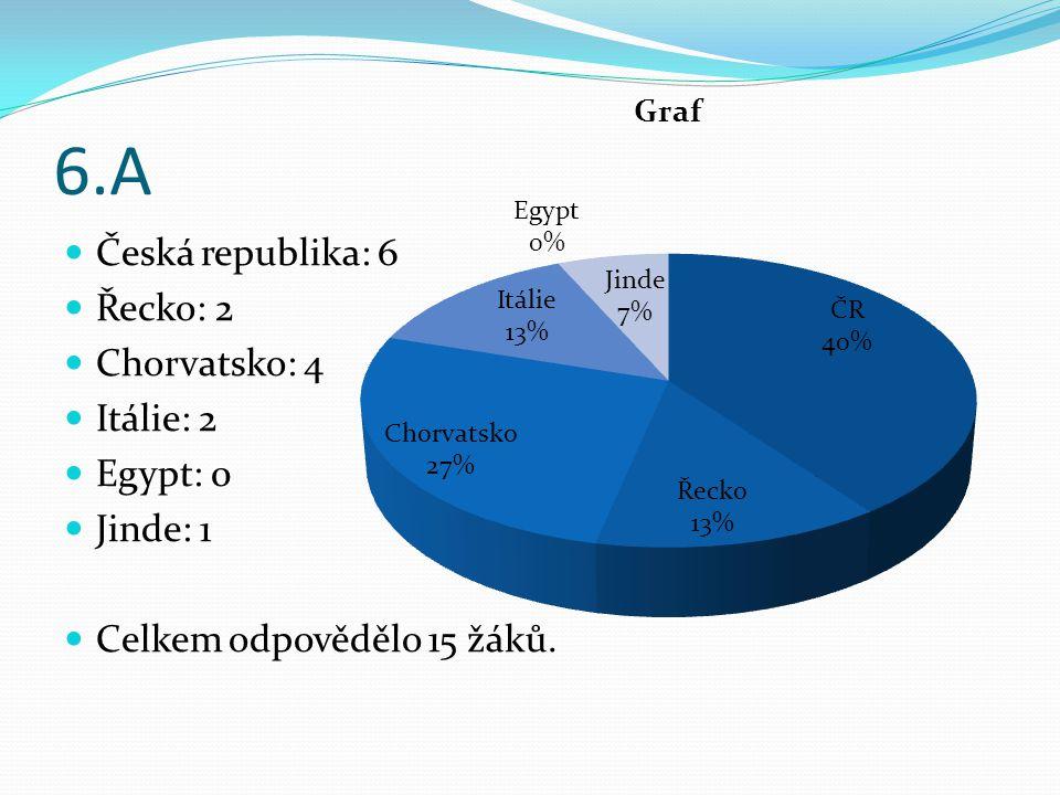 6.A Česká republika: 6 Řecko: 2 Chorvatsko: 4 Itálie: 2 Egypt: 0