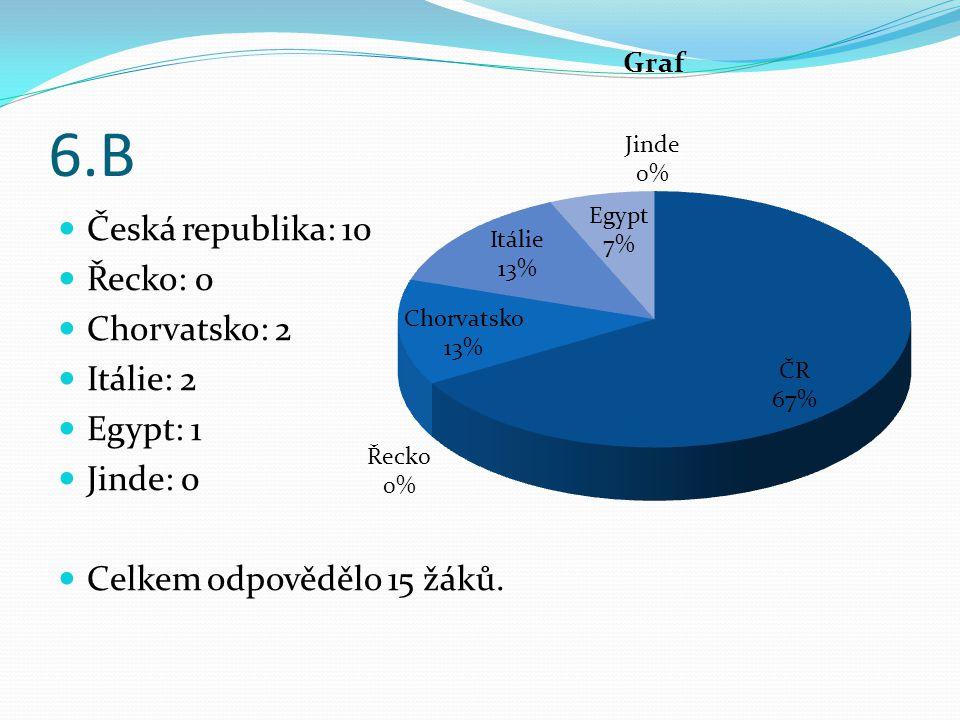 6.B Česká republika: 10 Řecko: 0 Chorvatsko: 2 Itálie: 2 Egypt: 1