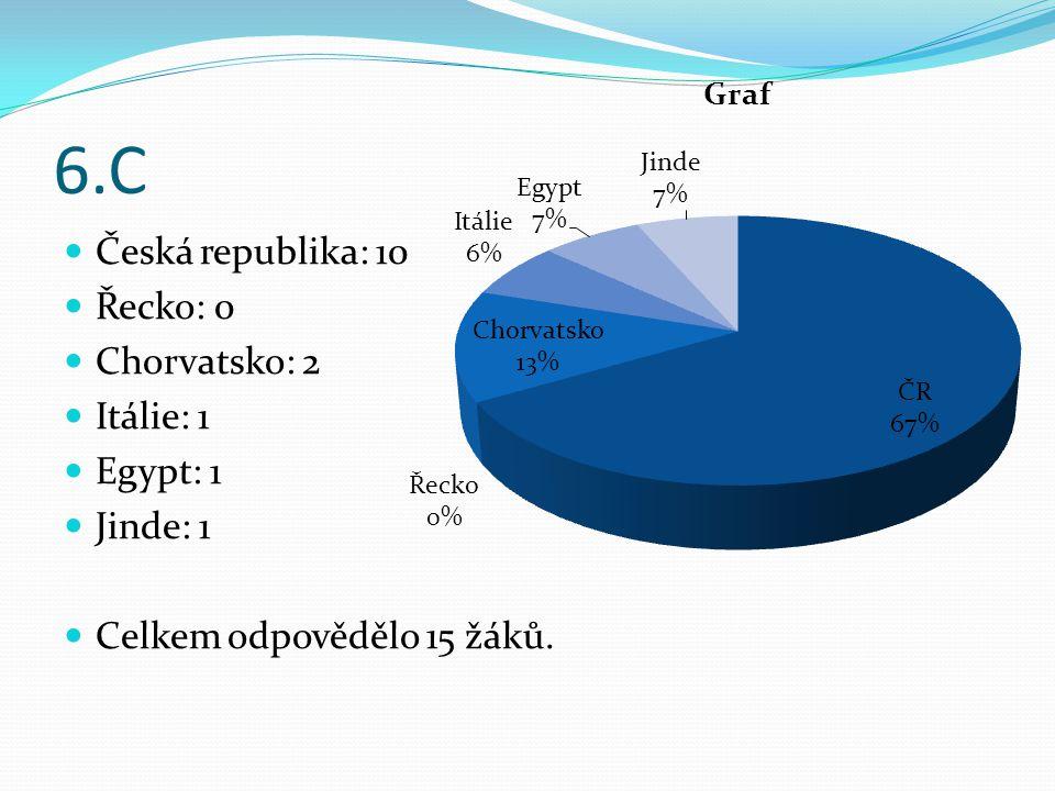 6.C Česká republika: 10 Řecko: 0 Chorvatsko: 2 Itálie: 1 Egypt: 1