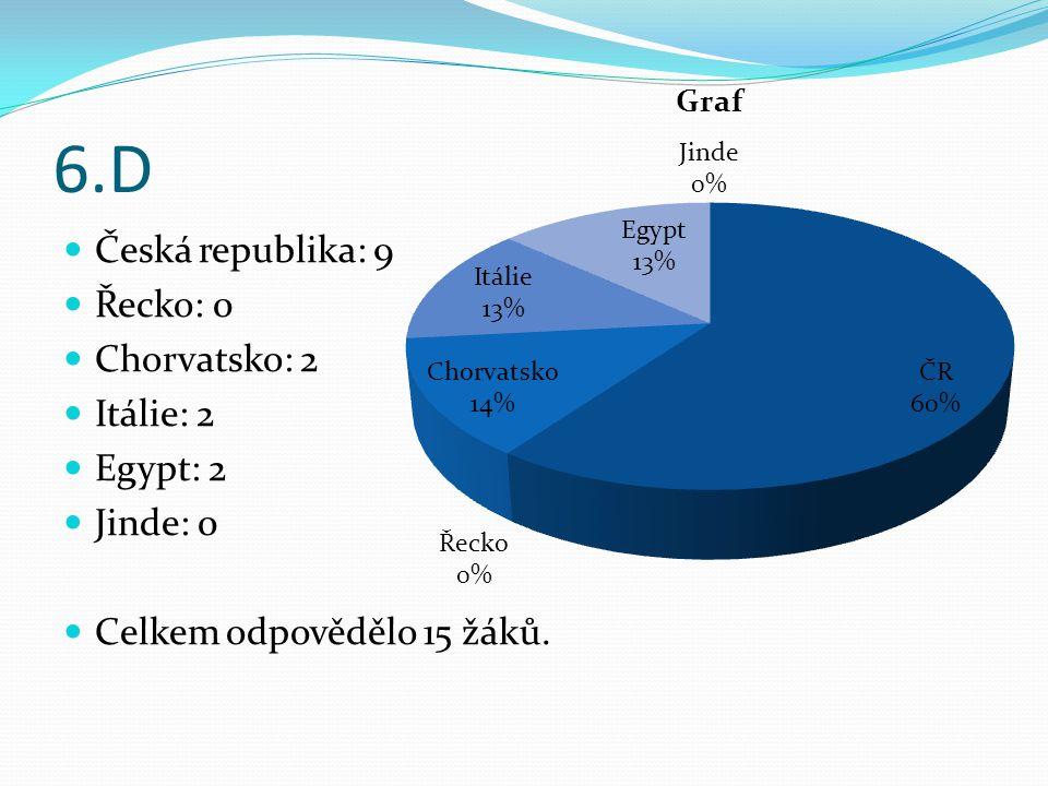 6.D Česká republika: 9 Řecko: 0 Chorvatsko: 2 Itálie: 2 Egypt: 2