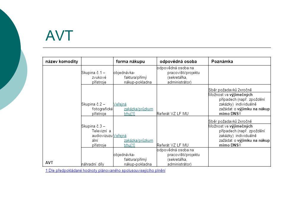 AVT název komodity forma nákupu odpovědná osoba Poznámka AVT