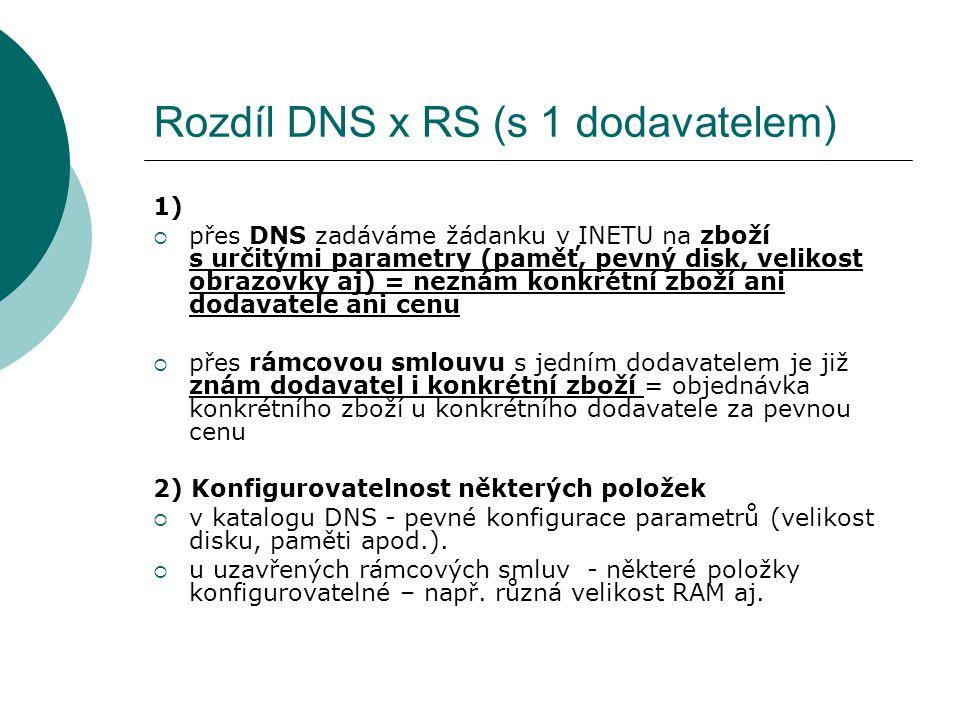 Rozdíl DNS x RS (s 1 dodavatelem)