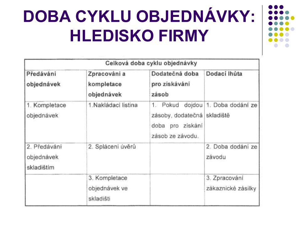 DOBA CYKLU OBJEDNÁVKY: HLEDISKO FIRMY