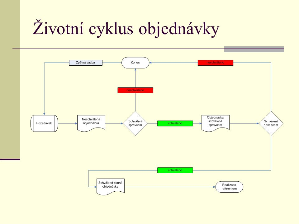 Životní cyklus objednávky