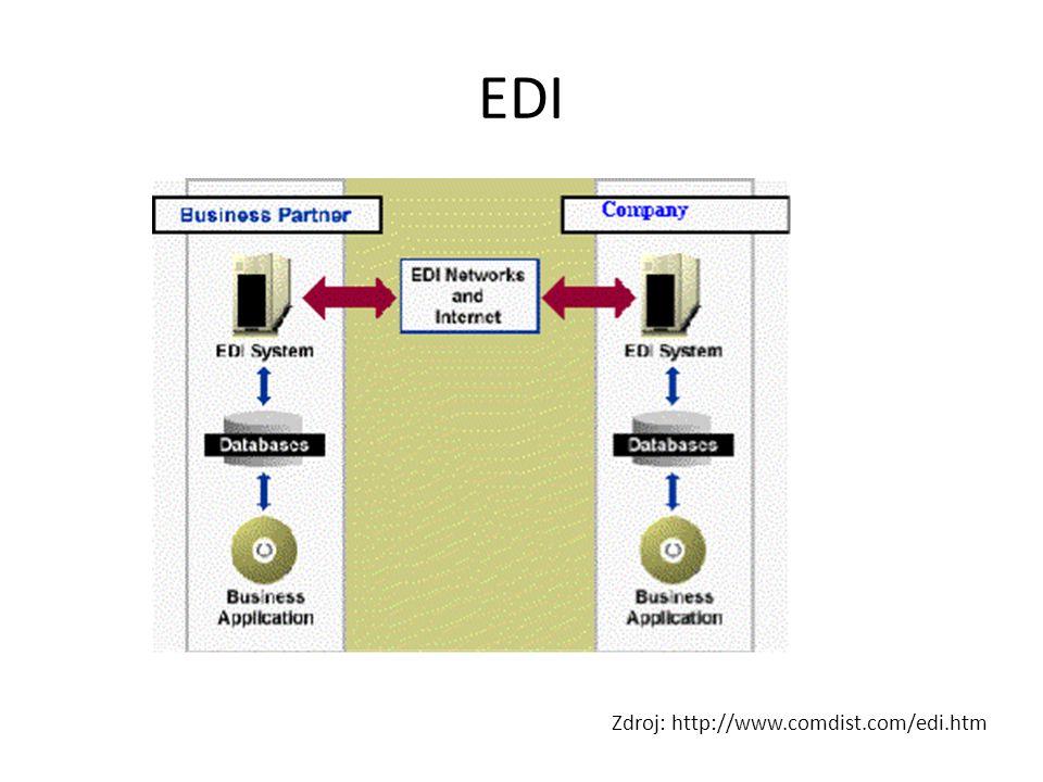 EDI Zdroj: http://www.comdist.com/edi.htm