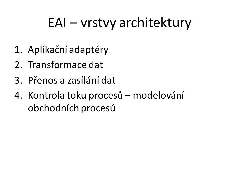 EAI – vrstvy architektury