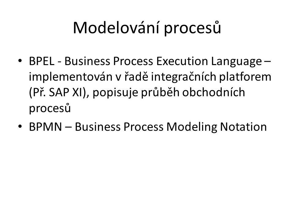 Modelování procesů