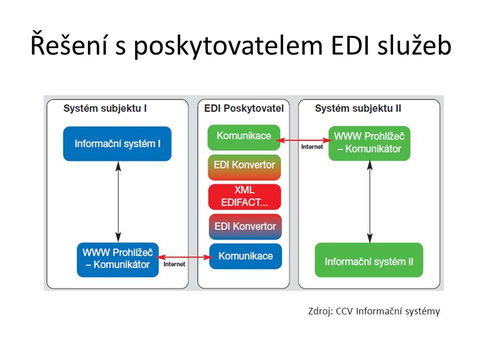 Řešení s poskytovatelem EDI služeb