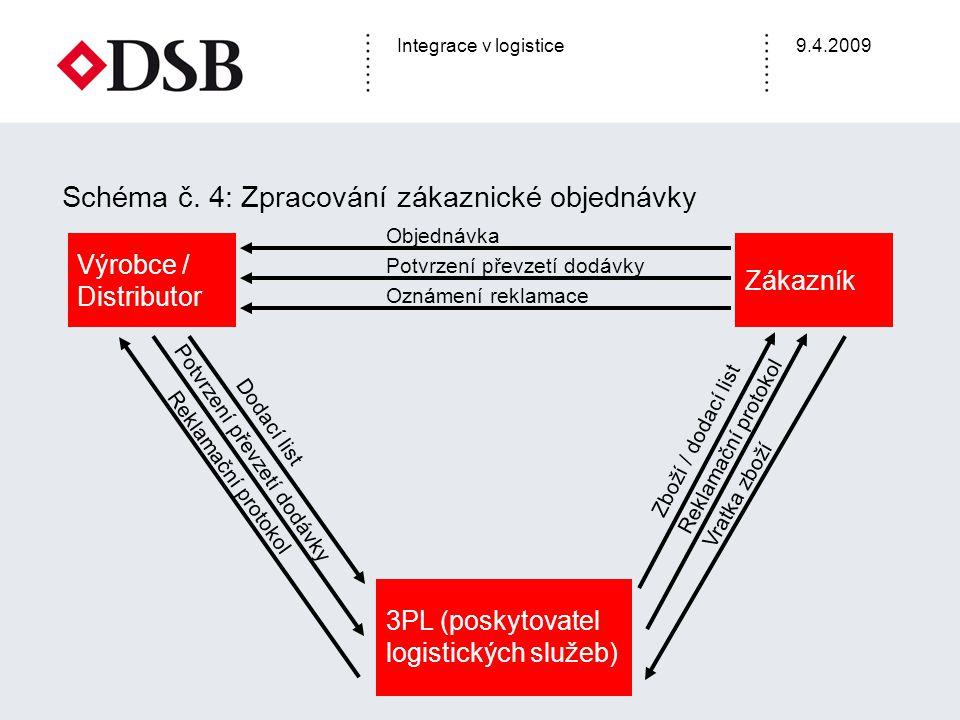 Schéma č. 4: Zpracování zákaznické objednávky