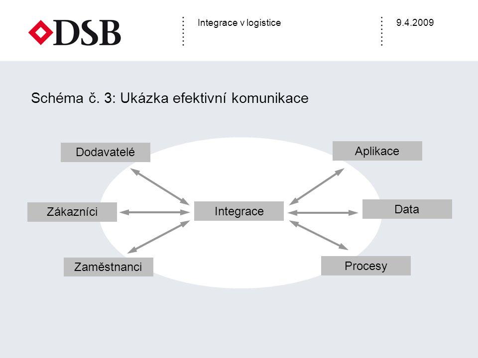 Schéma č. 3: Ukázka efektivní komunikace