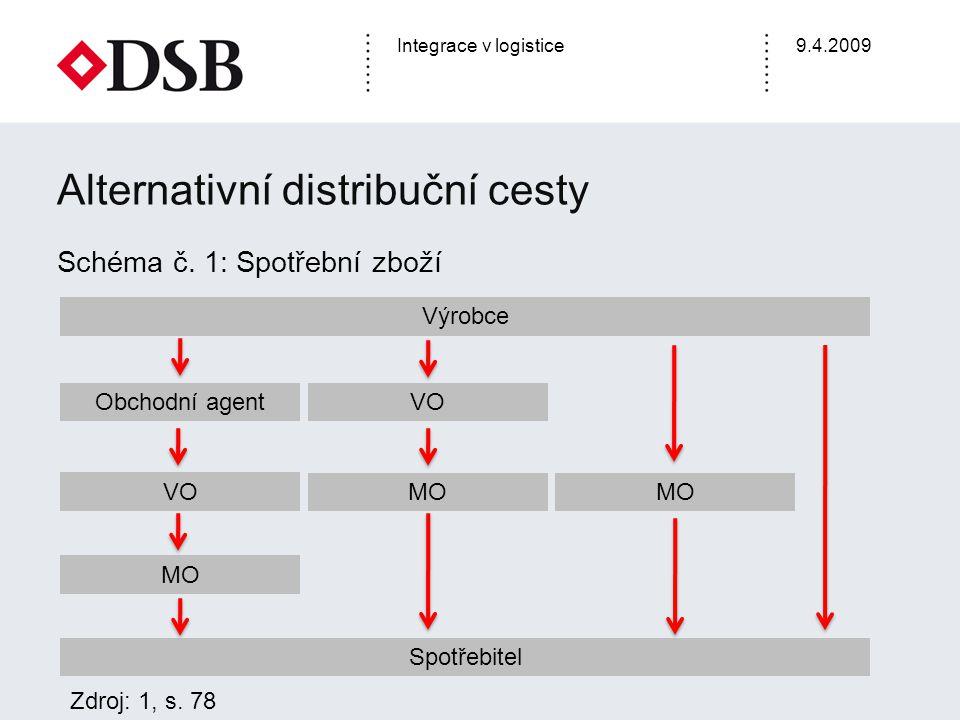 Alternativní distribuční cesty