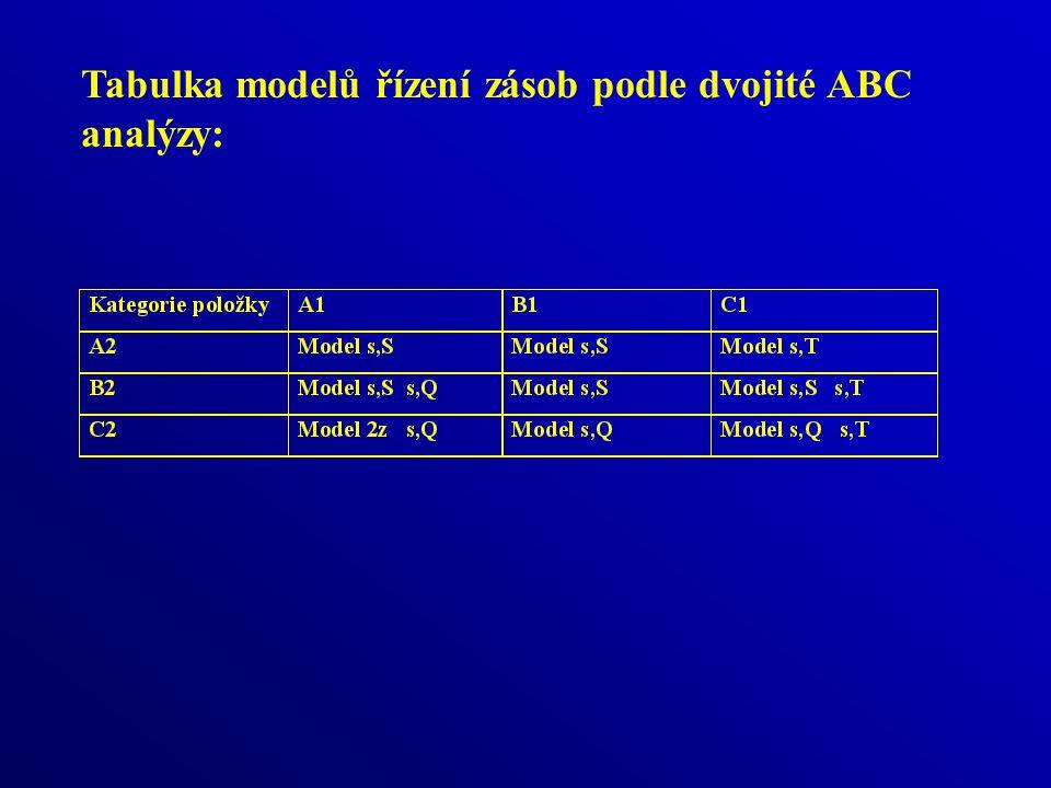 Tabulka modelů řízení zásob podle dvojité ABC analýzy: