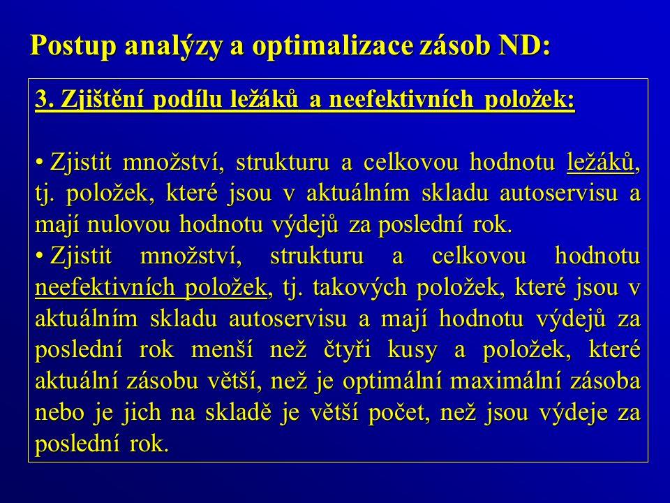 Postup analýzy a optimalizace zásob ND: