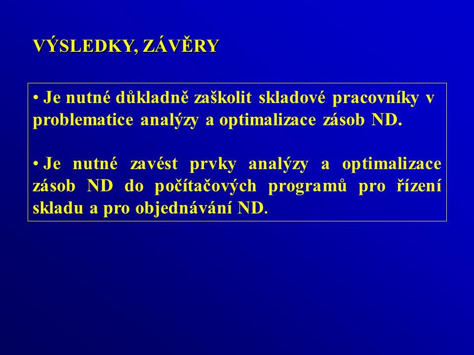 Made by Igor Duszek VÝSLEDKY, ZÁVĚRY. Je nutné důkladně zaškolit skladové pracovníky v problematice analýzy a optimalizace zásob ND.