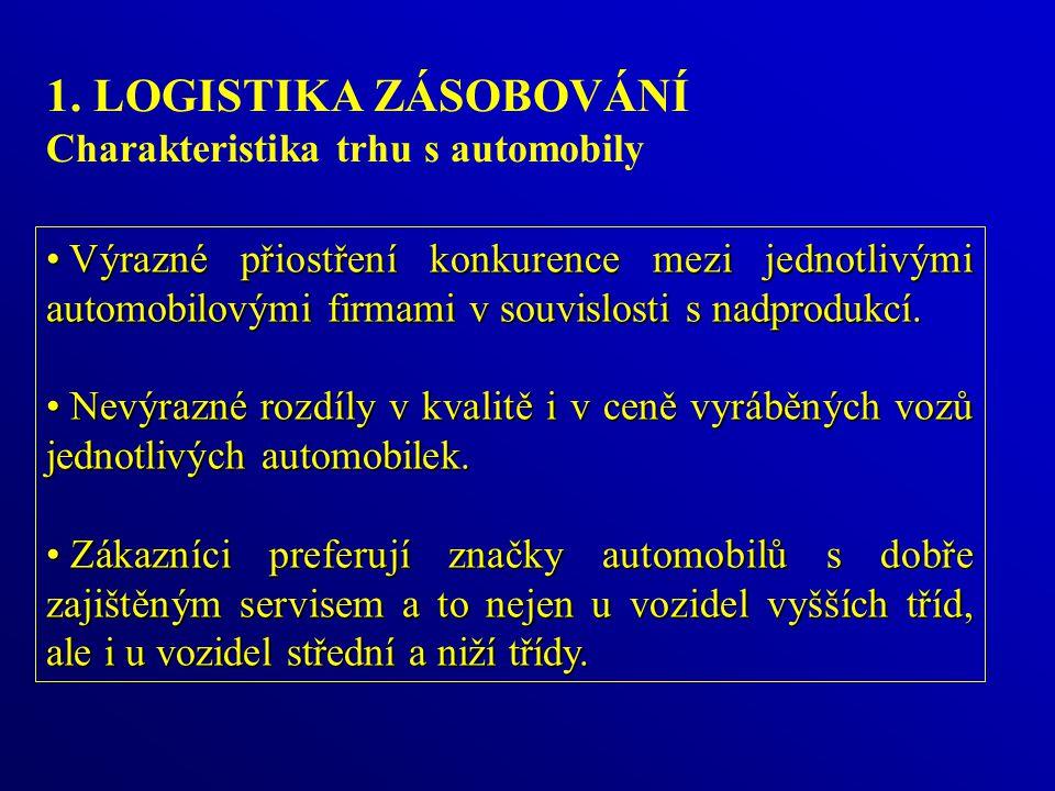1. LOGISTIKA ZÁSOBOVÁNÍ Charakteristika trhu s automobily