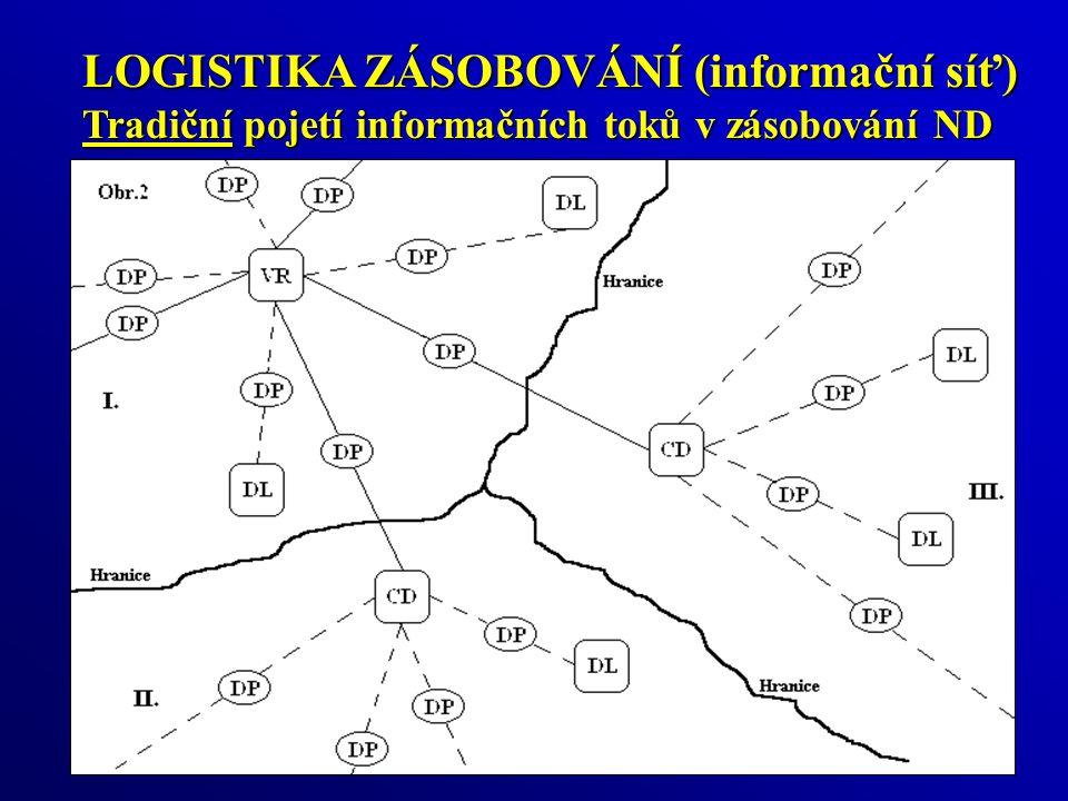 LOGISTIKA ZÁSOBOVÁNÍ (informační síť)