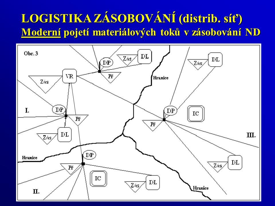 LOGISTIKA ZÁSOBOVÁNÍ (distrib. síť)