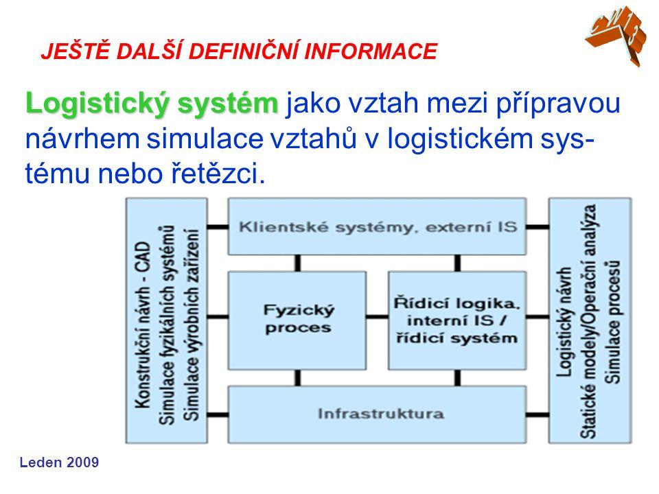 CW13 JEŠTĚ DALŠÍ DEFINIČNÍ INFORMACE. Logistický systém jako vztah mezi přípravou návrhem simulace vztahů v logistickém sys-tému nebo řetězci.