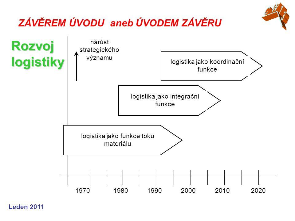 Rozvoj logistiky CW13 ZÁVĚREM ÚVODU aneb ÚVODEM ZÁVĚRU 1970 1980 1990