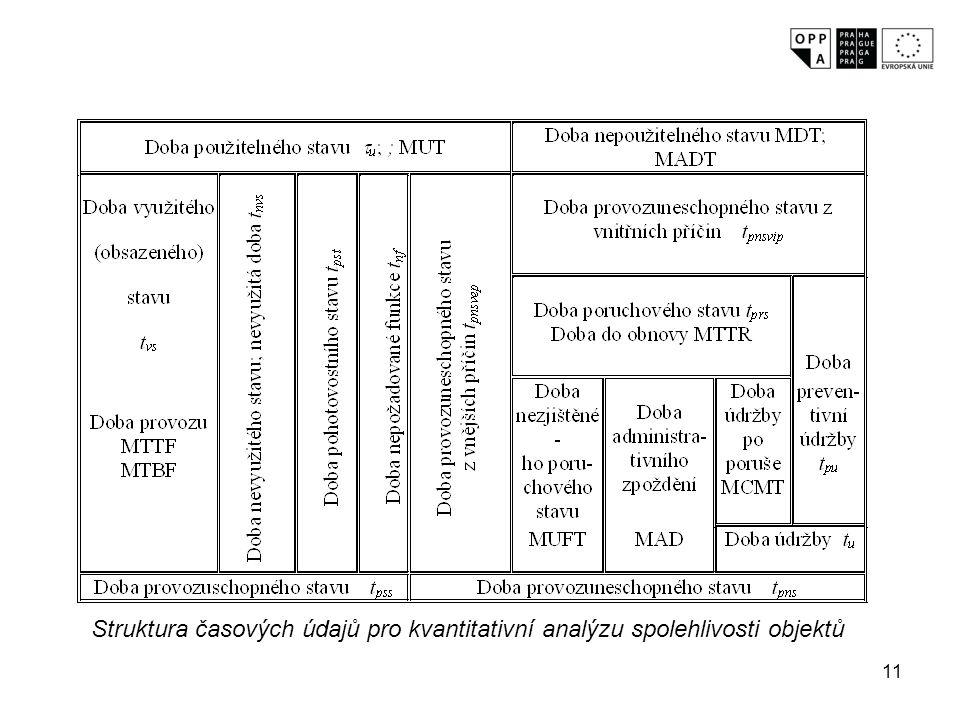 Struktura časových údajů pro kvantitativní analýzu spolehlivosti objektů