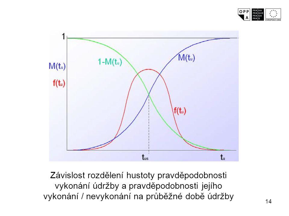 Závislost rozdělení hustoty pravděpodobnosti vykonání údržby a pravděpodobnosti jejího vykonání / nevykonání na průběžné době údržby