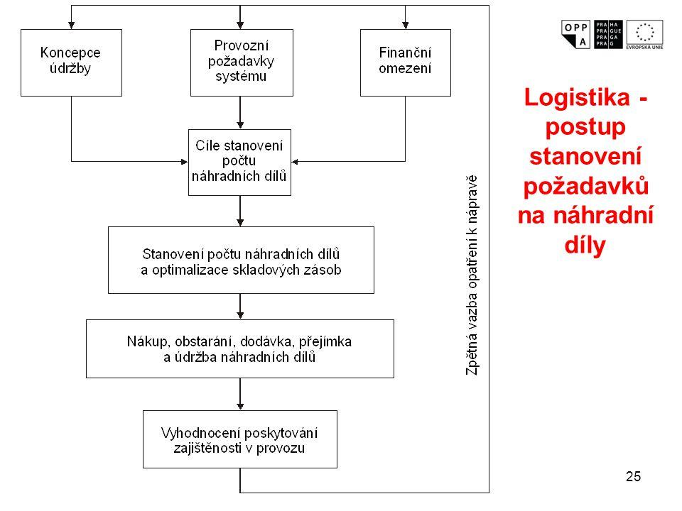 Logistika - postup stanovení požadavků na náhradní díly