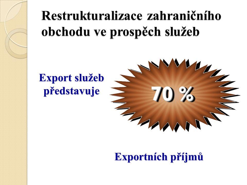 Restrukturalizace zahraničního obchodu ve prospěch služeb