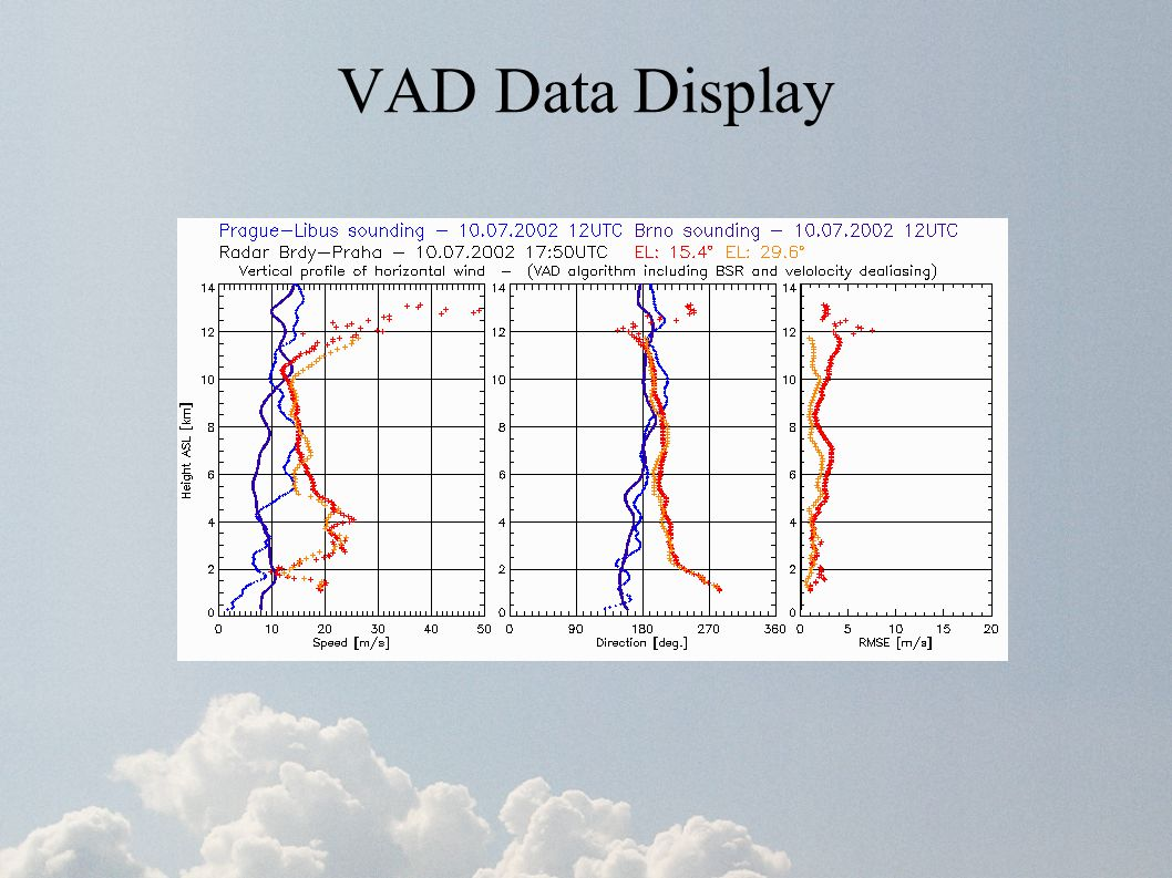 VAD Data Display