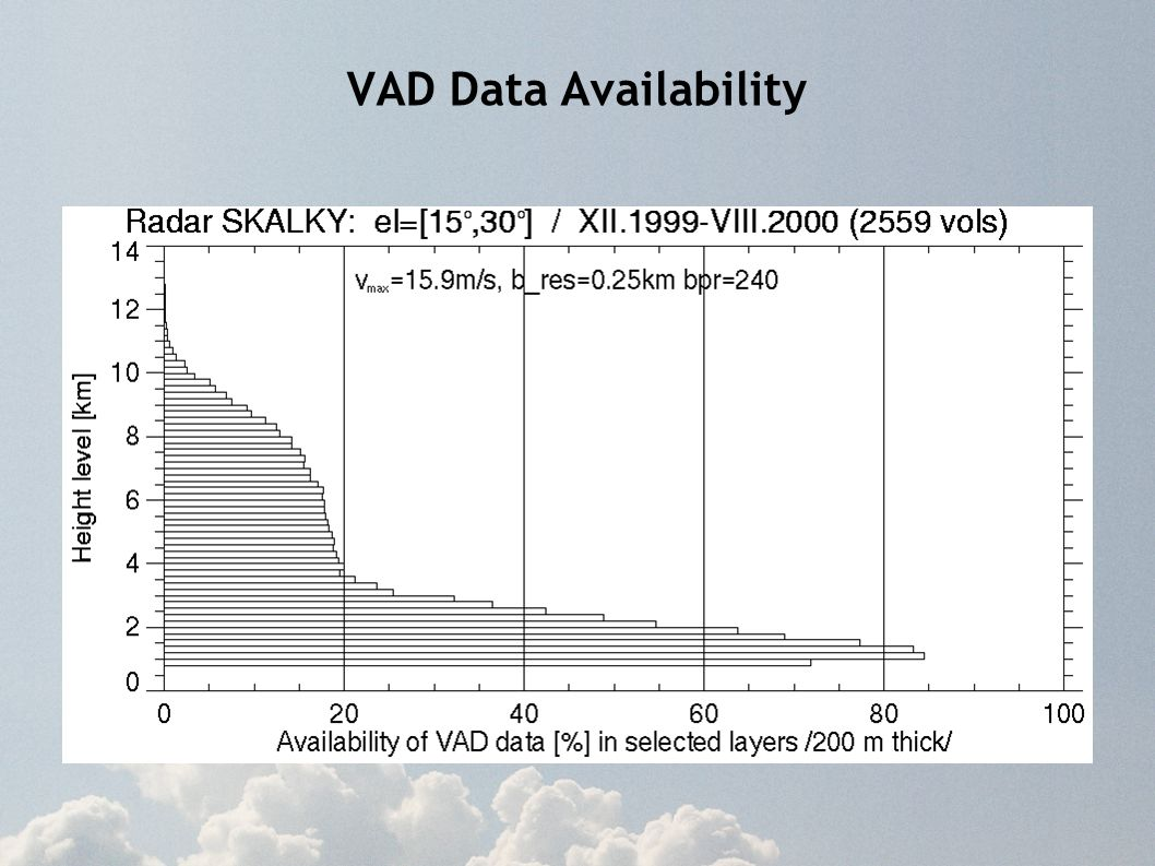 VAD Data Availability